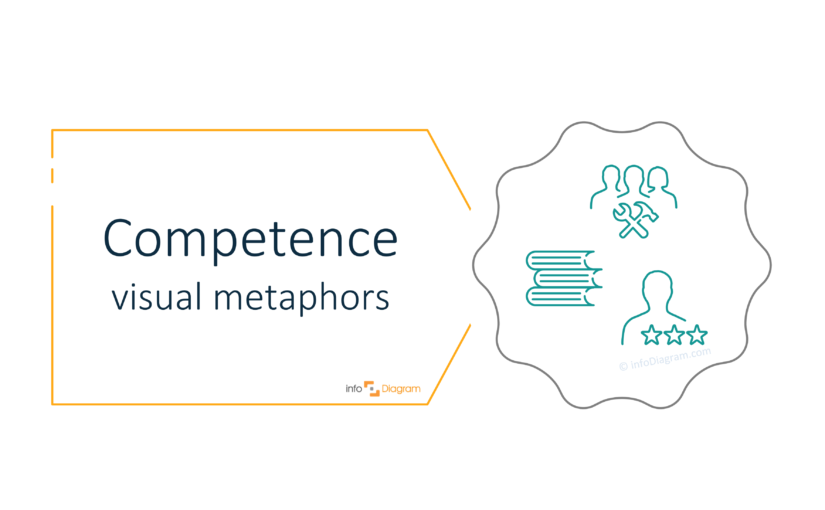 Use Visual Metaphors to Illustrate Competence [concept visualization]
