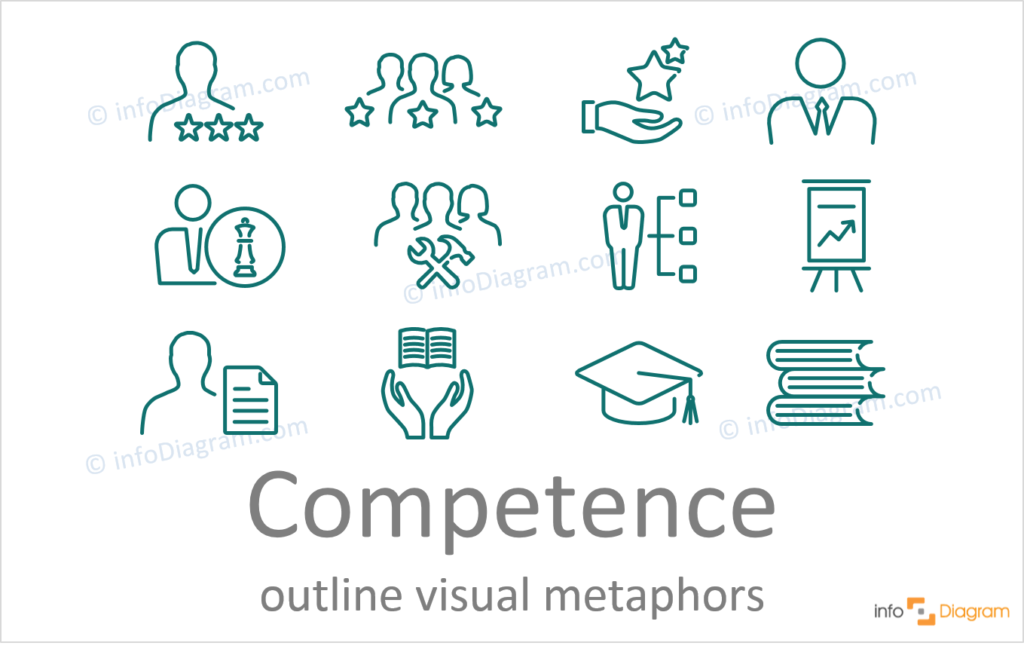 Competence concept powerpoint outline icons ppt