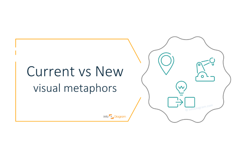 Presenting Current vs New Ideas on a PowerPoint slide concept visualization