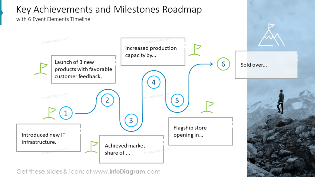 Key Achievements and Milestones Roadmap