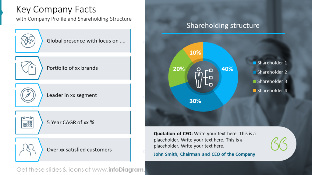 Key Company Facts annual report