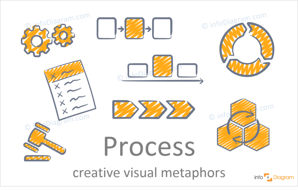 concept of process idea illustration hand drawn powerpoint creative scribble icon