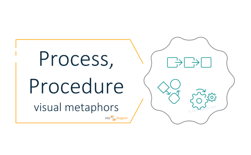 Presenting Process and Procedure Ideas on a PowerPoint Slide [concept visualization]