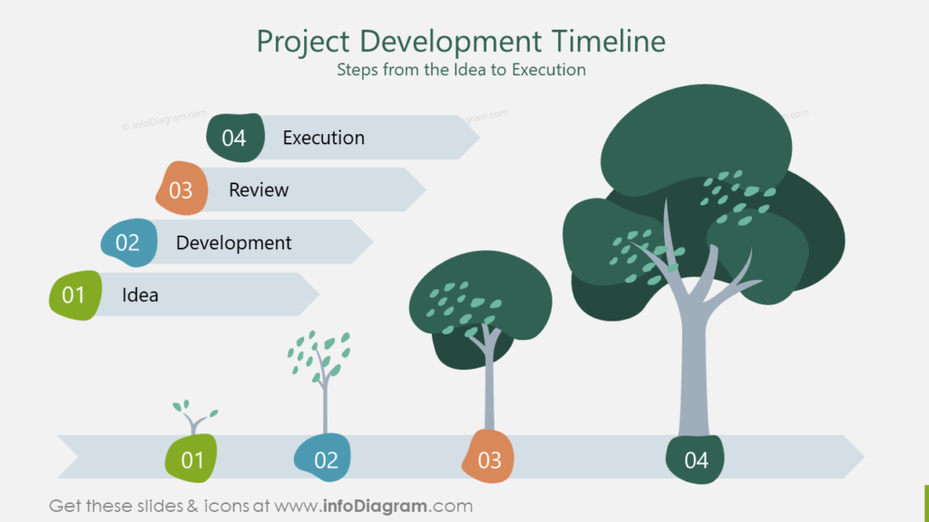 Project Development Timeline Steps from the Idea to Execution