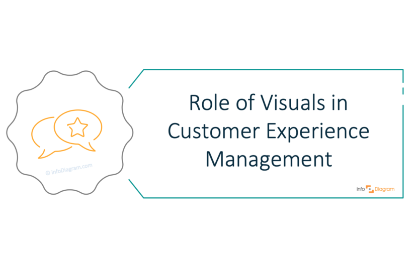 Using Visuals in Customer Experience Measurement, Analysis, and Improvement [interview with an expert]