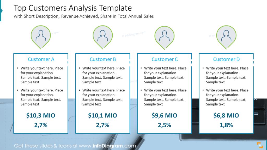Top Customers Analysis Template