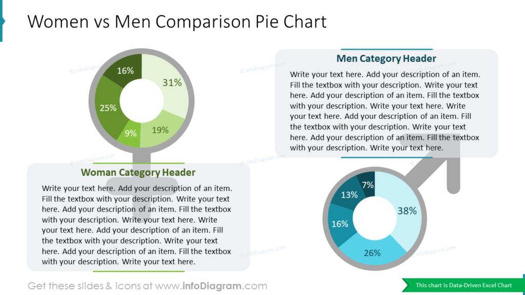 Women vs Men Comparison Pie Chart