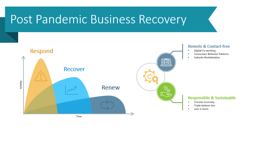 10 Infographic Ideas for Post-Pandemic Business Recovery Plan Presentation
