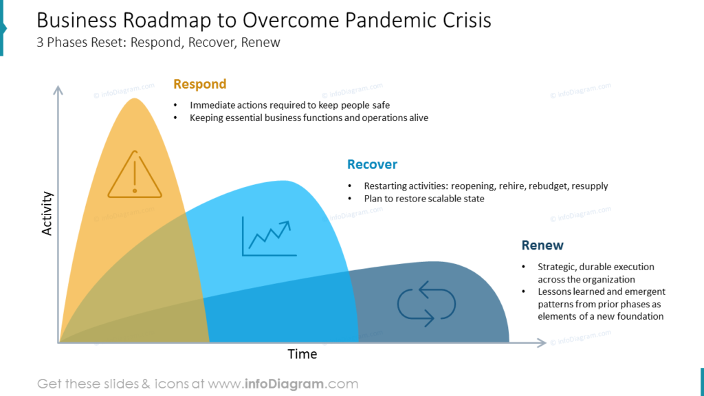 Business Roadmap to Overcome Pandemic Crisis
