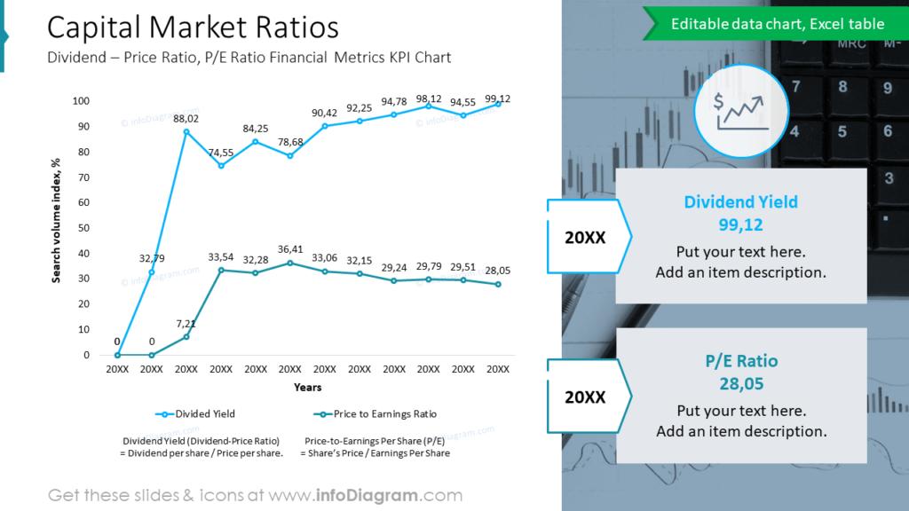 Capital Market Ratios Dividend – Price Ratio, P:E Ratio Financial Metrics KPI Chart