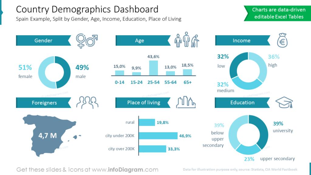 Country Demographics Dashboard