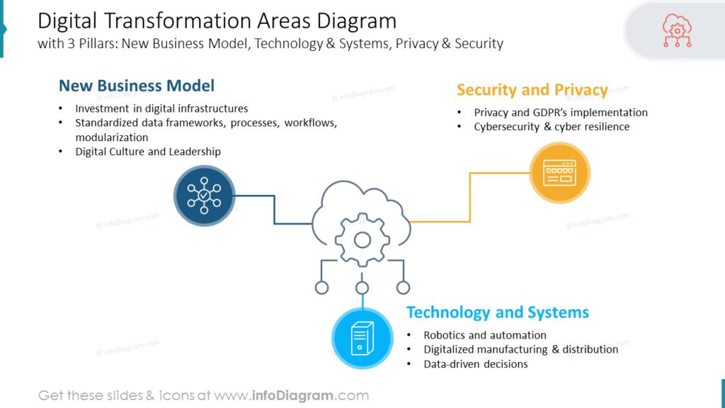 Digital Transformation Areas Diagram
