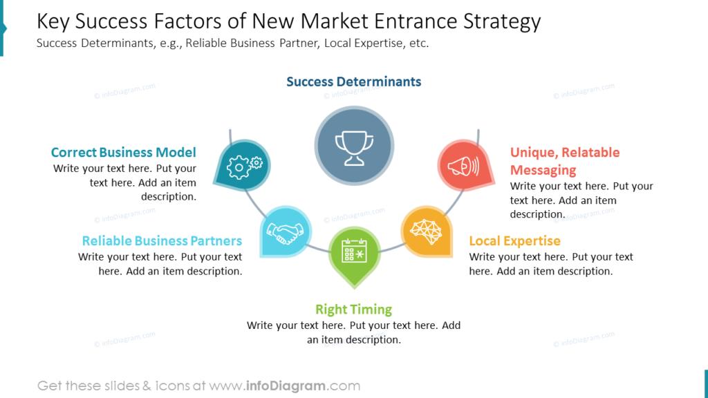 Key Success Factors of New Market Entrance Strategy