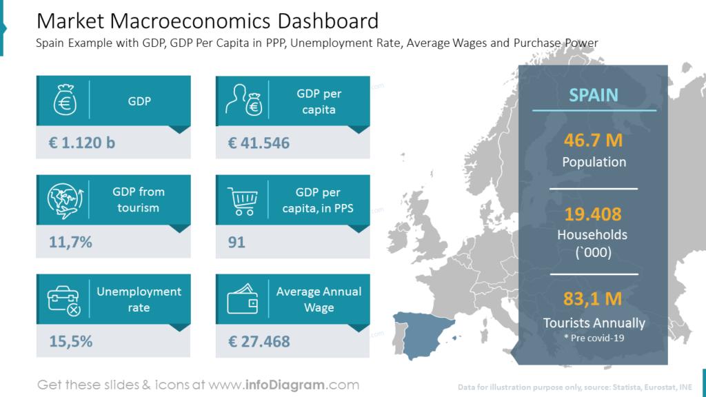 Market Macroeconomics Dashboard go-to-market strategy plan presentation