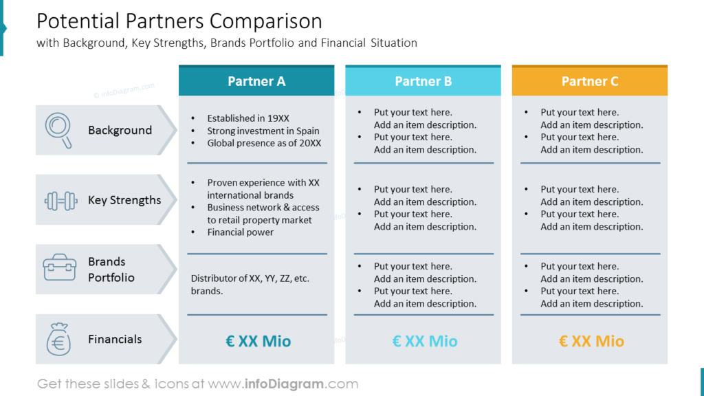 Potential Partners Comparison with Background, Key Strengths, Brands Portfolio and Financial Situation
