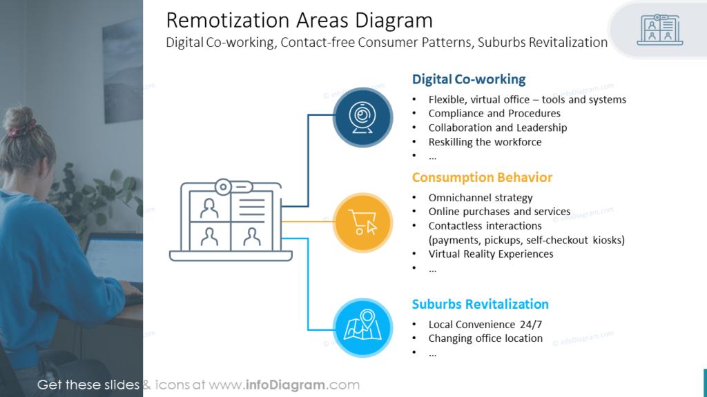 Remotization Areas Diagram business transformation
