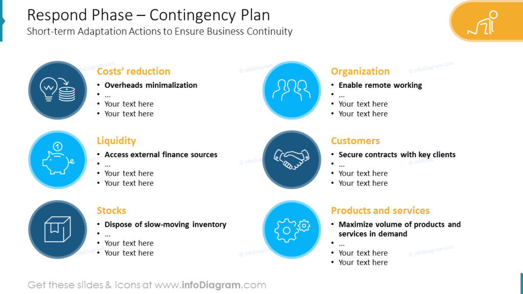 Respond Phase – Contingency Plan