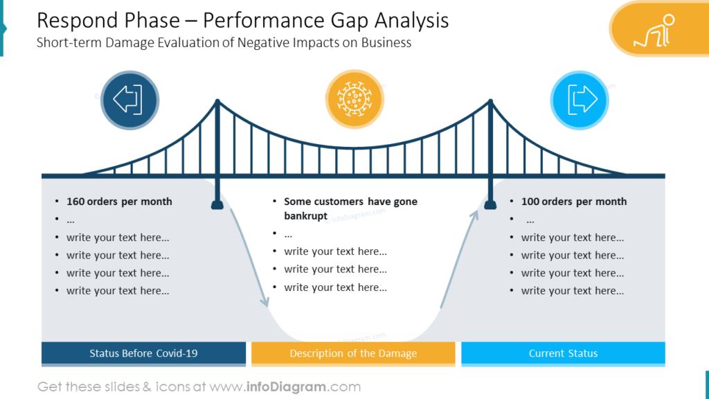 Respond Phase – Performance Gap Analysis