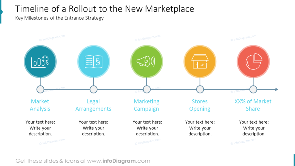 Timeline of a Rollout to the New Marketplace
