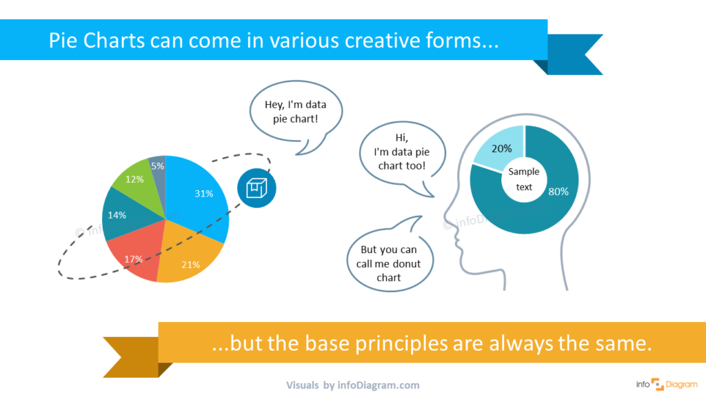 creative pie chart and donut chart example for powerpoint presentations ppt