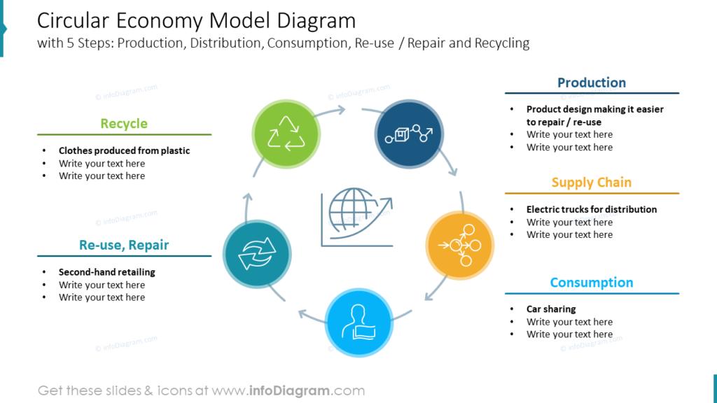 Circular Economy Model Diagram