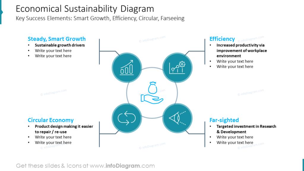 Economical Sustainability Diagram