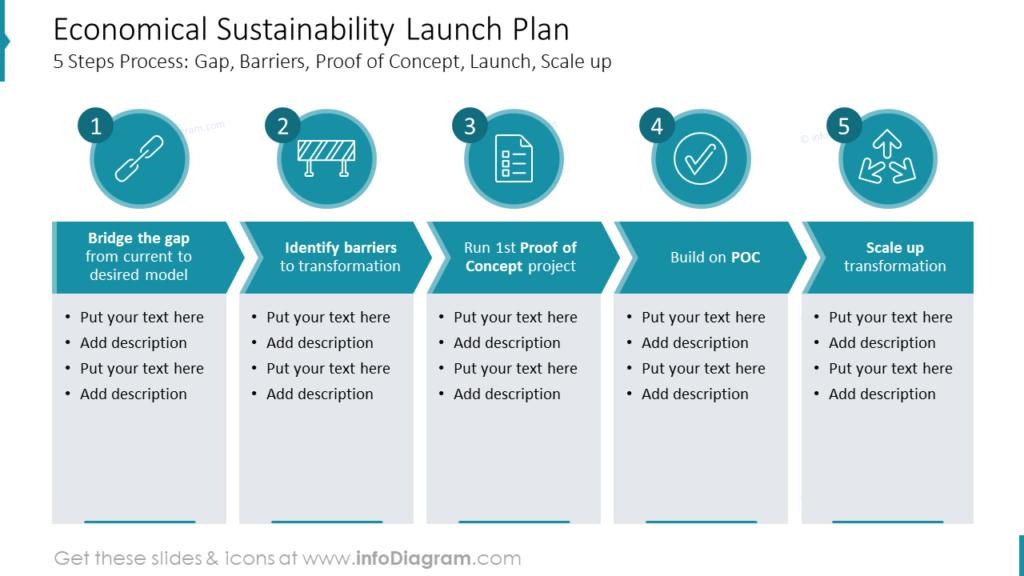 Economical Sustainability Launch Plan