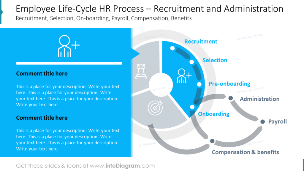 Employee Life-Cycle HR Process Recruitment and Administration ppt slide