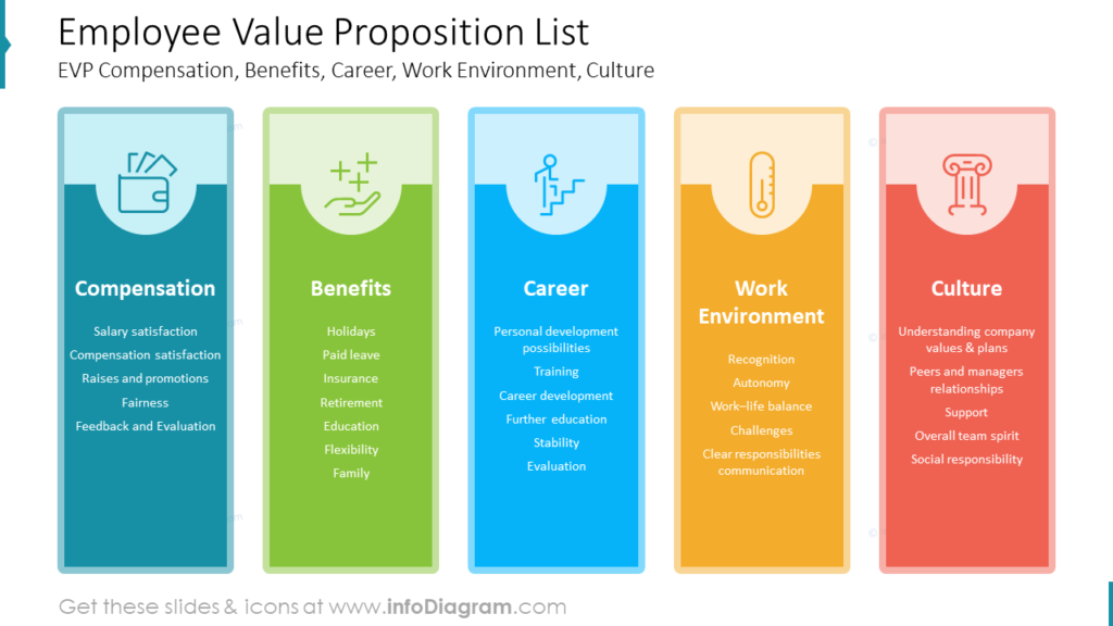 Employee Value Proposition List