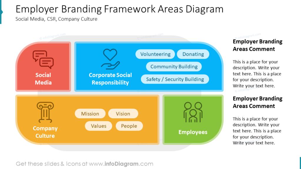 Employer Branding Framework Areas Diagram