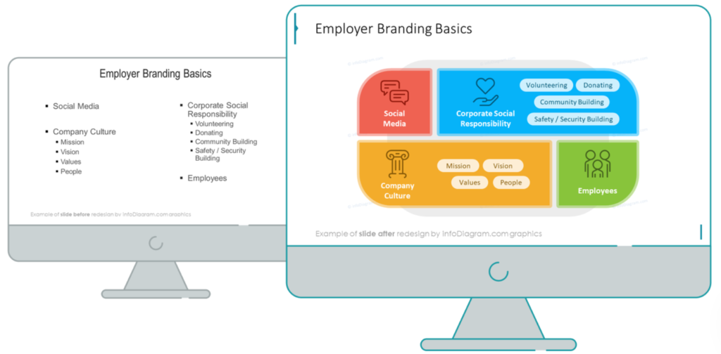 Employer Branding Framework Areas  before after example
