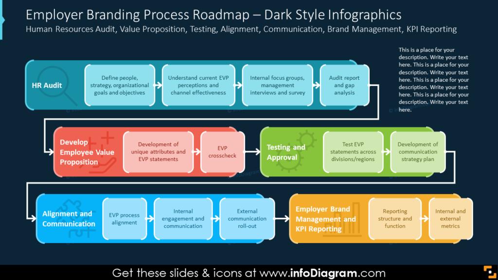 Employer Branding Process Roadmap – Dark Style Infographics