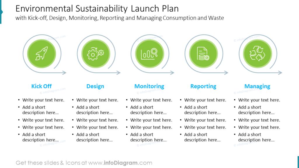 Environmental Sustainability Launch Plan