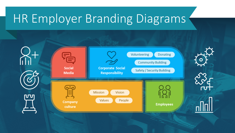 How to Present Employer Branding HR Processes