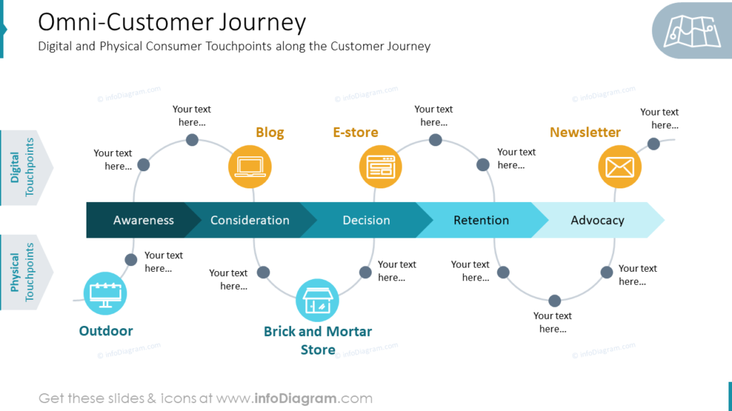 Omni-Customer Journey Digital and Physical Consumer Touchpoints