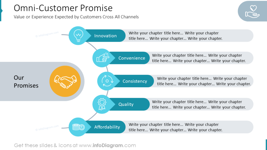 Omni-Customer Promise powerpoint diagram