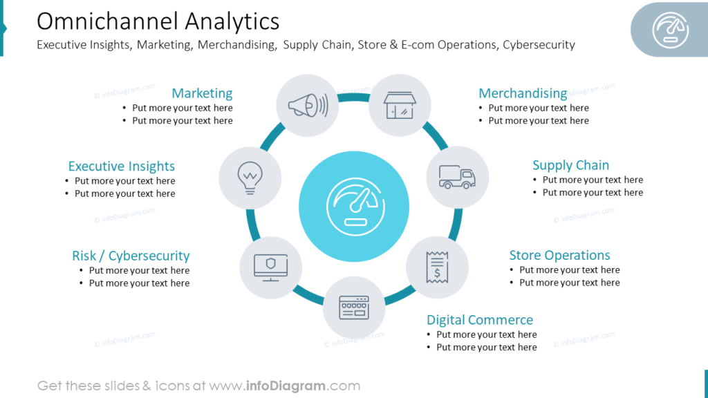Omnichannel Analytics Executive Insights, Marketing, Merchandising,
