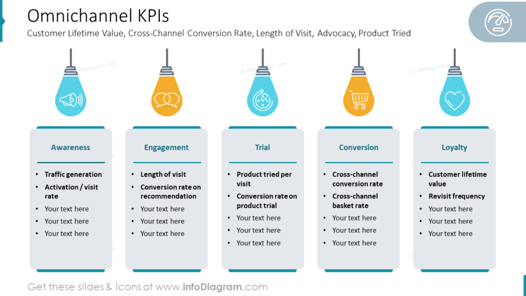 Omnichannel KPIs Customer Lifetime Value,