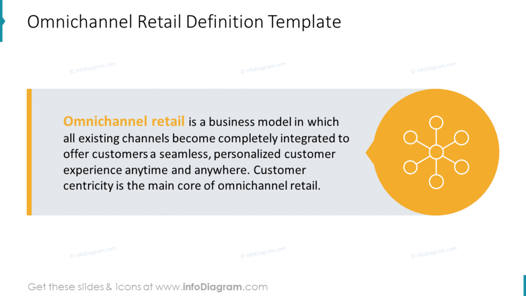 Omnichannel Retail Definition Template