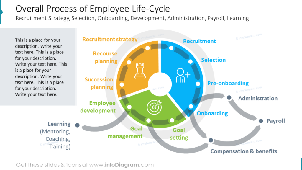 Overall Process of Employee Life-Cycle