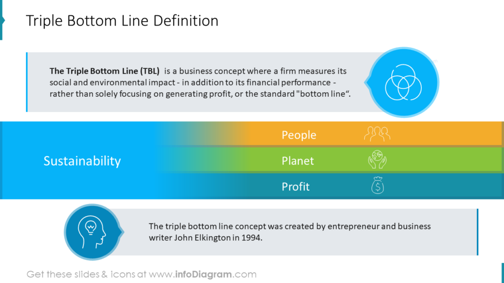 Triple Bottom Line Definition