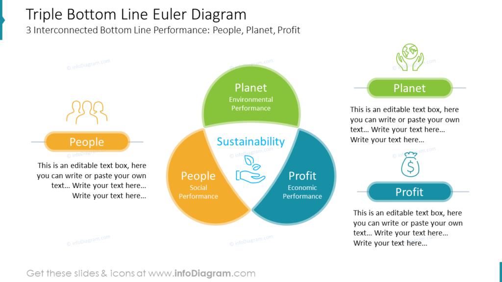 Triple Bottom Line Euler Diagram