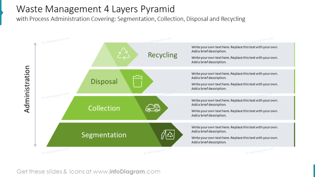 Waste Management 4 Layers Pyramid
