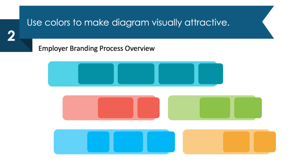 guide on employer branding process diagram redesign powerpoint step 2