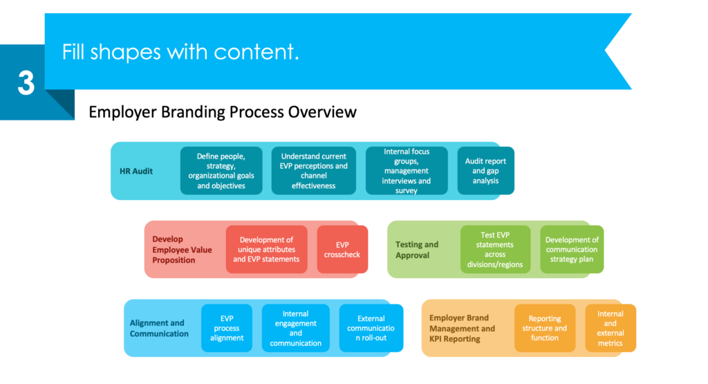 guide on employer branding process diagram redesign powerpoint step 3