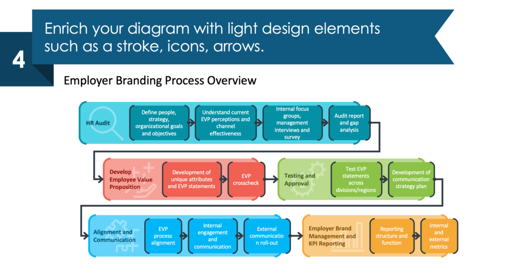 guide on employer branding process diagram redesign powerpoint step 4