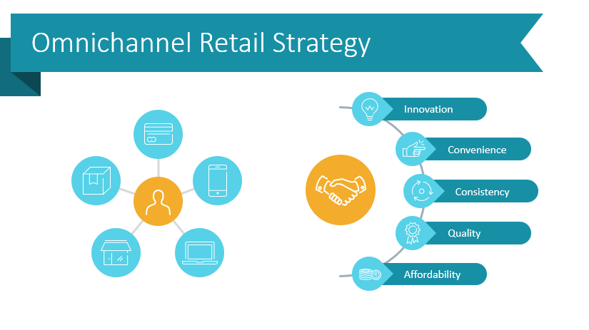 7 Slide Layout Ideas to Illustrate Omnichannel Strategy and Metrics