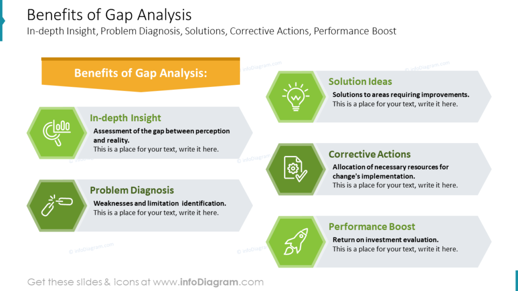 Benefits of Gap Analysis