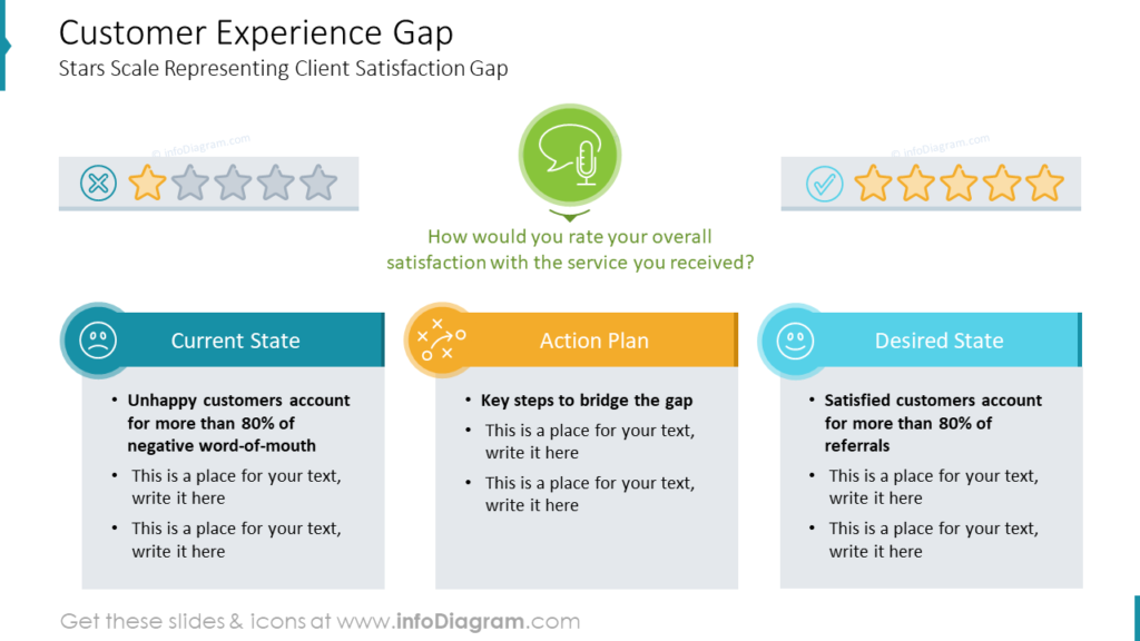 Customer Experience Gap powerpoint slide