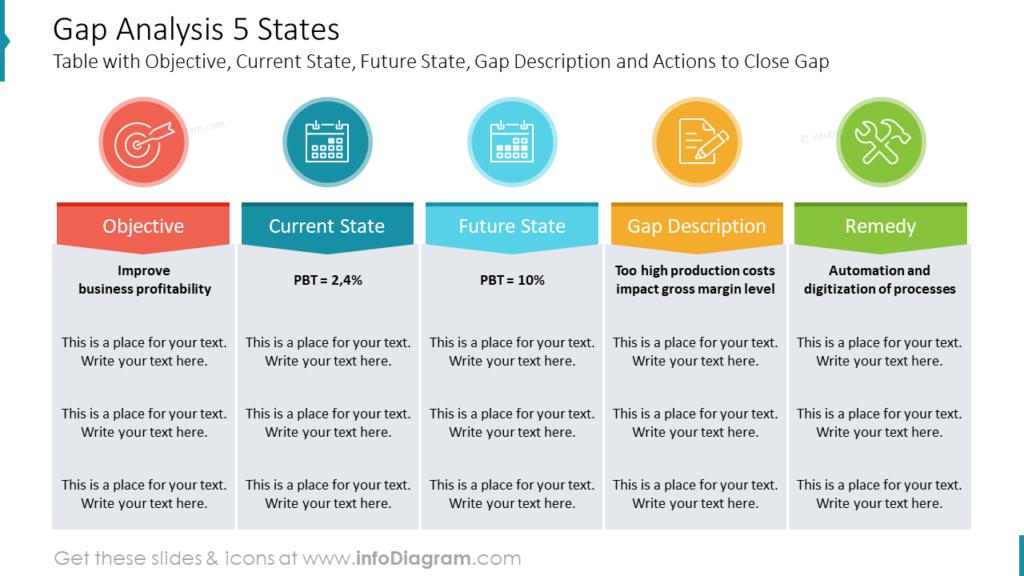 Gap Analysis 5 States